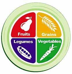 la piramide delle  delle ipocrisie alimentari